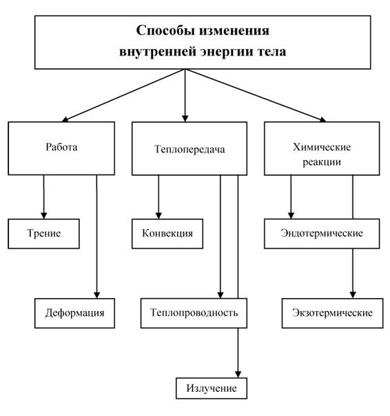 Схема способы изменения внутренней энергии тела6