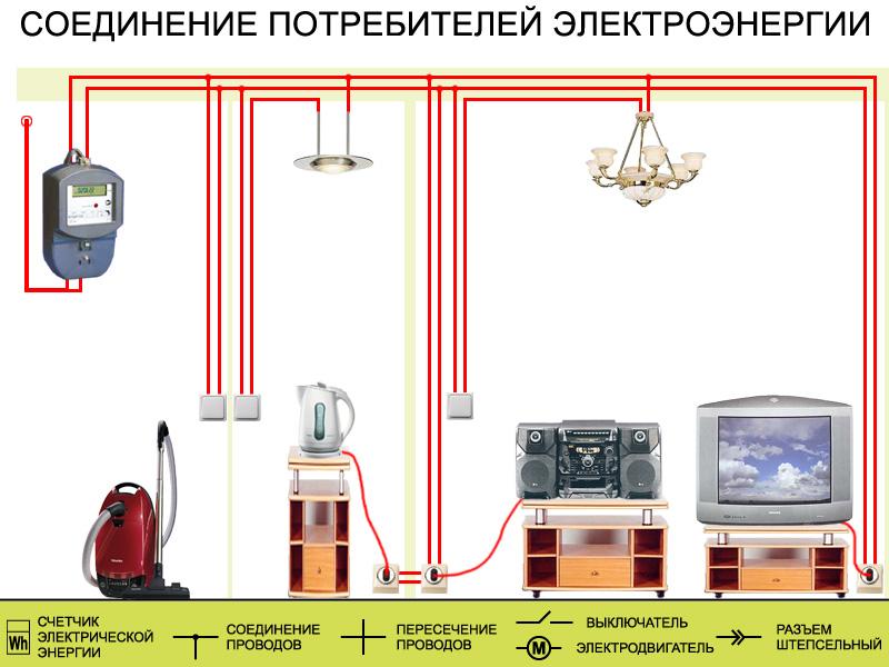 Потребителей электрической энергии это которые