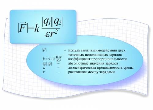 Взаємодiя зарядiв Закон Кулона  Електричне поле у