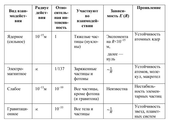 таблица виды взаимодействия