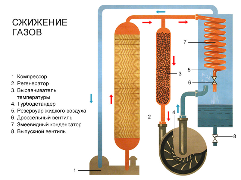 Как из природного газа сделать сжиженный газ