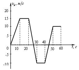 На рисунке справа приведен график зависимости скорости тела движущегося