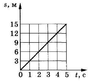 на рисунке приведен график движения Электрокара