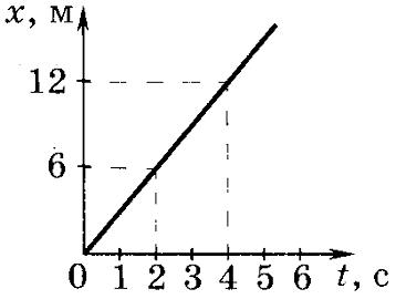 ответы тс-2 прямолинейное равноускоренное движение
