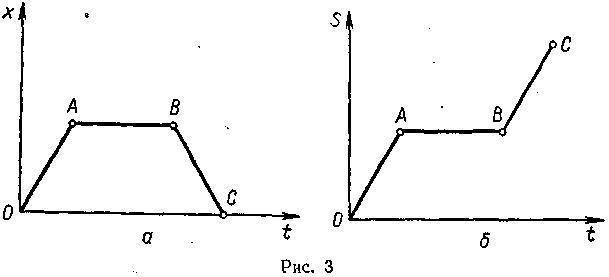 Изобразите схематически траекторию движения точек 815