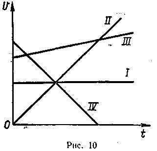 как двигался поезд график скорости которого изображен на рис 41